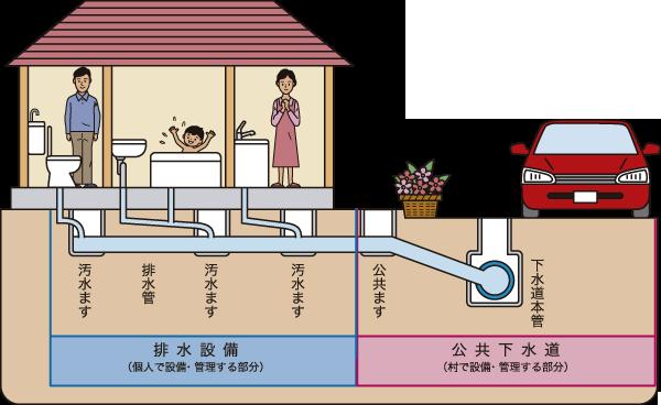 排水設備の管理の範囲について   忍野村役場